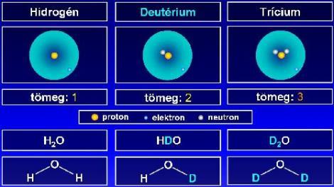 Deuterim Hidrogen Trícium